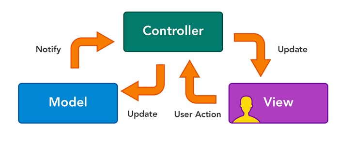 MVC مخفف Model Views Controller